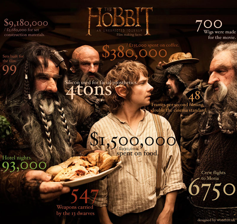The Hobbit Film Making Facts