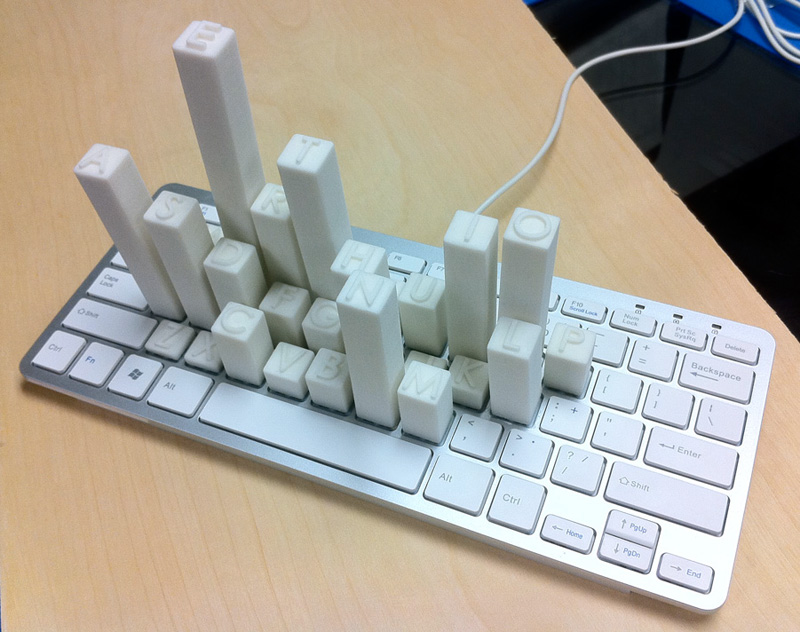 The Most Used Letters a Keyboard